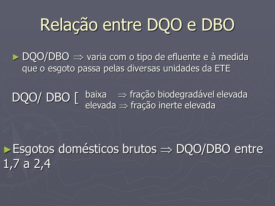 Relação entre DQO e DBO DQO/ DBO [